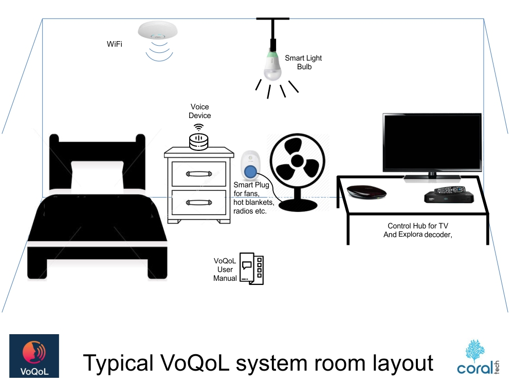 Typical VoQoL System Room Layout
